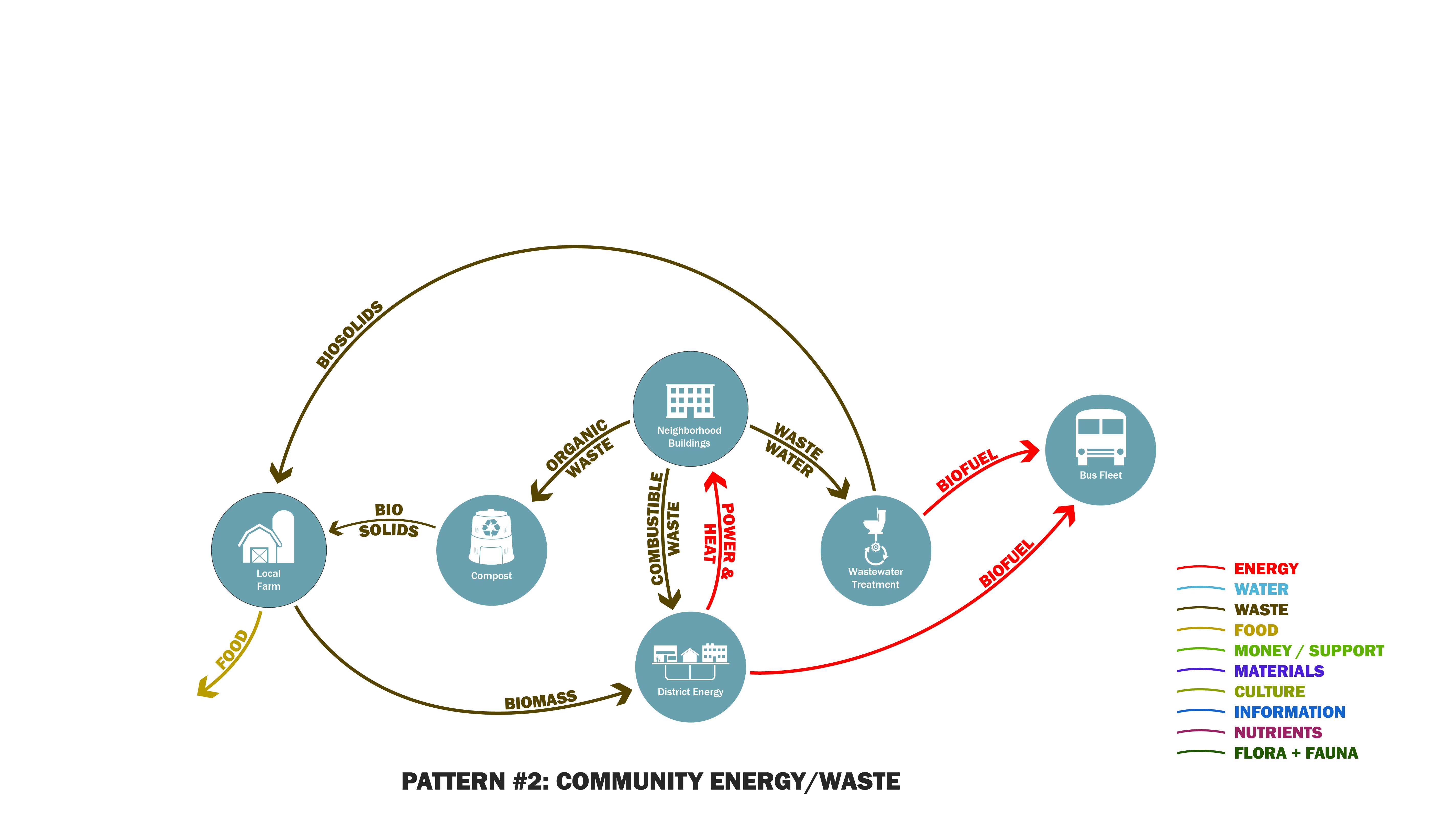 dnabank_sampleflows_2-communityenergywaste